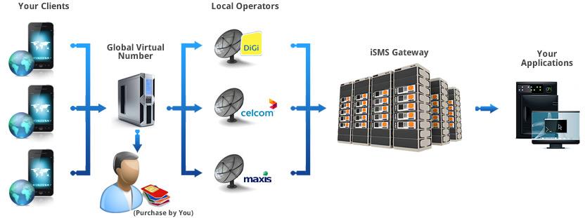 International SIM Card Hosting with Bulk SMS Malaysia | SMS